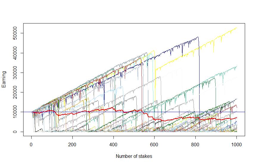 Figure 3: 30 scenarios, each 1000 trades