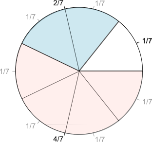 sevence of pie - how to add fractions with the same denominator