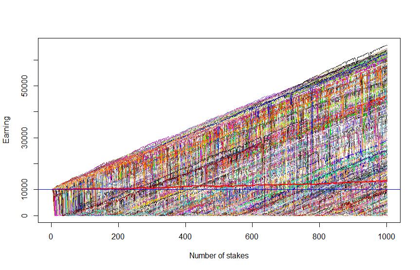 Figure 4: 1000 scenarios, each 1000 trades
