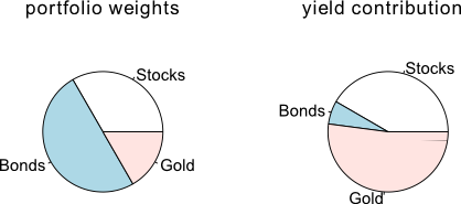 Figure 3: Visualization of initial portfolio weights and their contribution to the total return