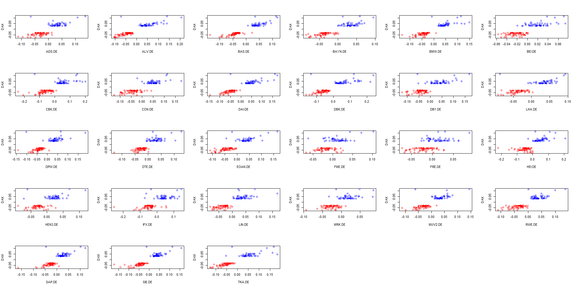 Scatterplots of returns, given DAX fell more than -3% (red) or grew more than +3% (blue)