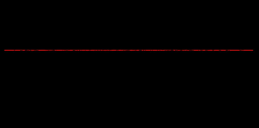 Figure 6: returns statistics per asset (ISIN)