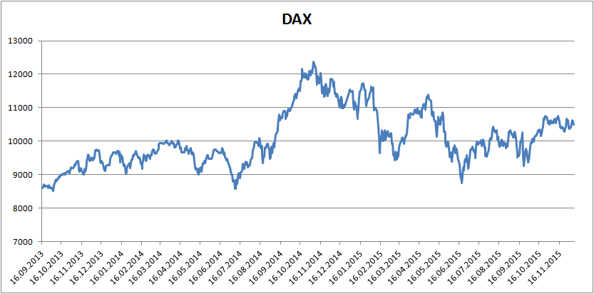 Figure 3: Einstein makes money independent of what the DAX does