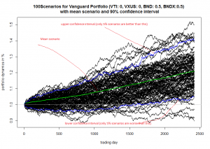 Vanguard optimal portfolio - 100 scenarios - sample simulation